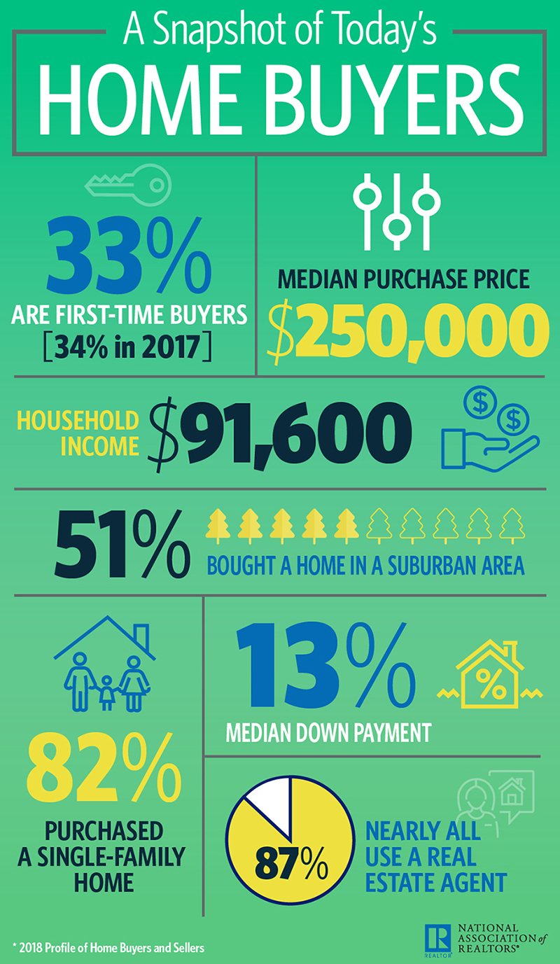 Home Buyer Snapshot